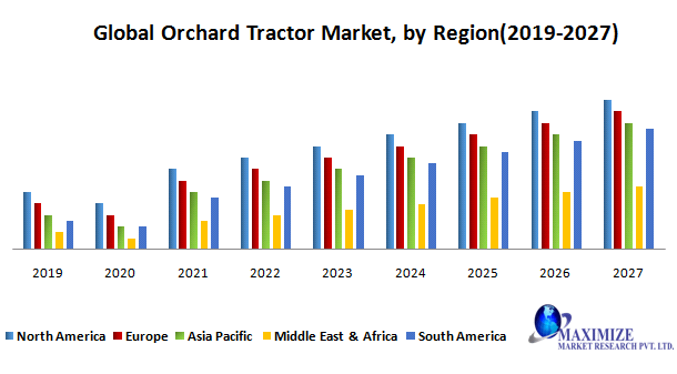 Global Orchard Tractor Market - Forecast and Analysis (2020-2027): by Application, by Horsepower, by Type, and by Region.