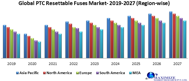 Global PTC Resettable Fuses Market