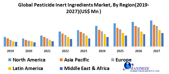 Global Pesticide Inert Ingredients Market