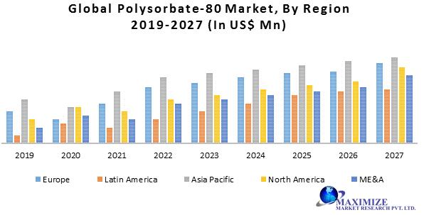 Global Polysorbate-80 Market