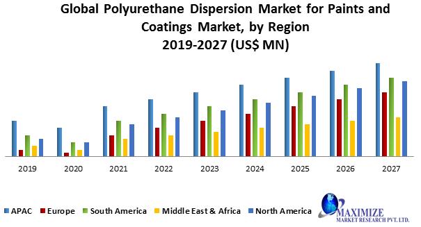 Global Polyurethane Dispersion Market for Paints and Coatings Market