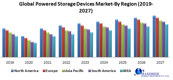 Global Powered Storage Devices Market