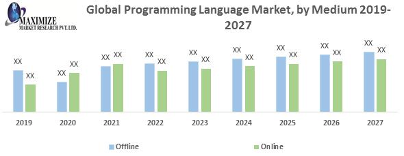 Global Programming Language Market