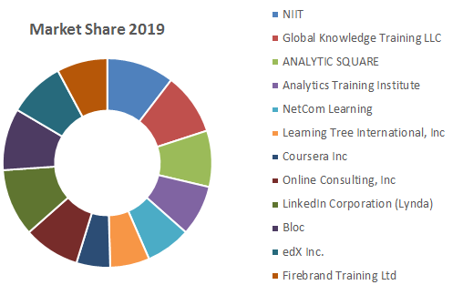 Global Programming Language Market1