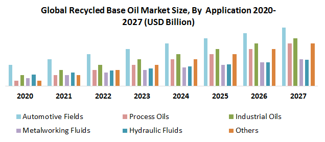 Global Recycled Base Oil Market