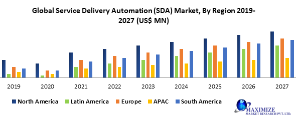 Global Service Delivery Automation (SDA) Market