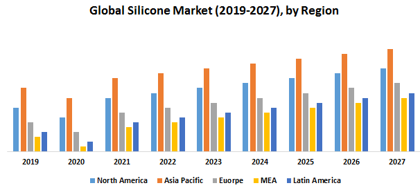 Global-Silicone-Market