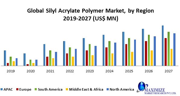Global Silyl Acrylate Polymer Market