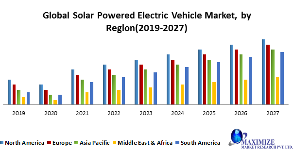 Global Solar Powered Electric Vehicle Market