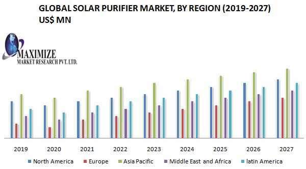 Global Solar Purifier Market