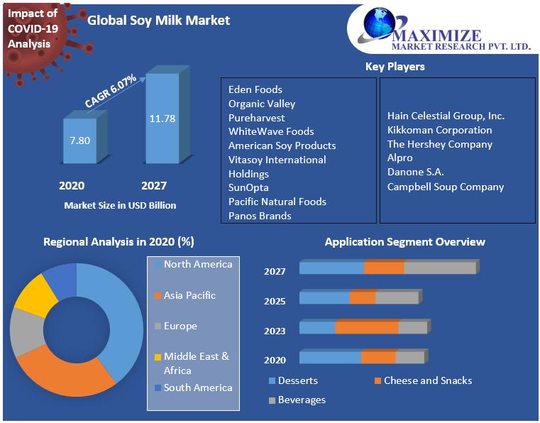 Global Soy Milk Market