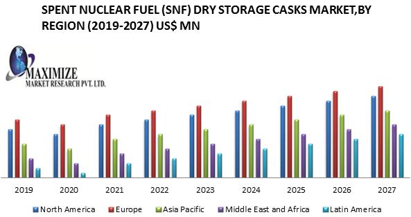 Global Spent Nuclear Fuel (SNF) Dry Storage Casks Market