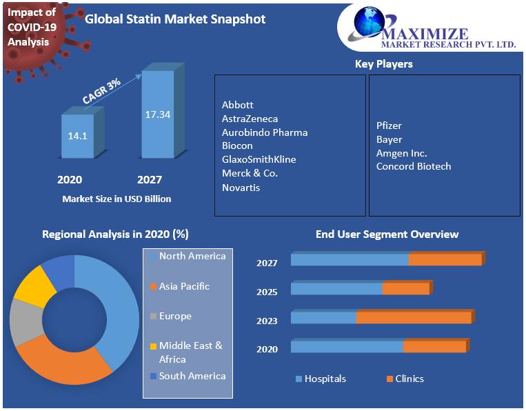 Global Statin Market