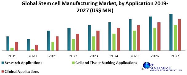 Global Stem Cell Manufacturing Market