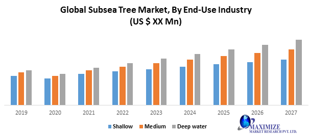 Global Subsea Tree Market