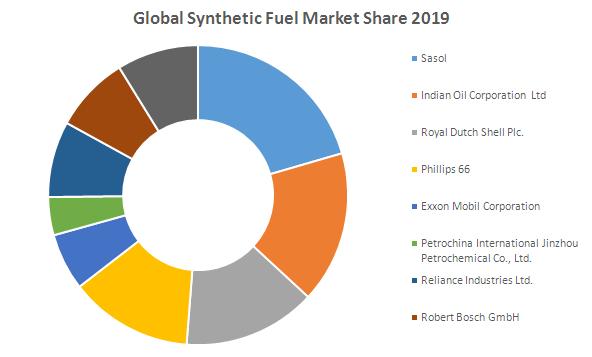 Global Synthetic Fuel Market1