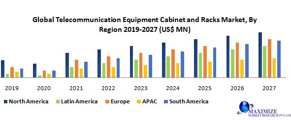 Global Telecommunication Equipment Cabinet and Racks Market