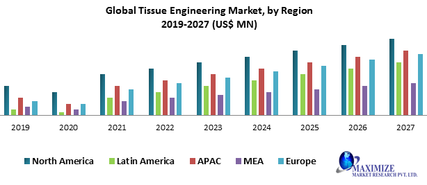 Global Tissue Engineering Market