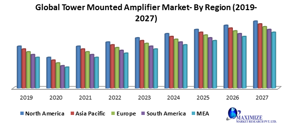 Global Tower Mounted Amplifier Market