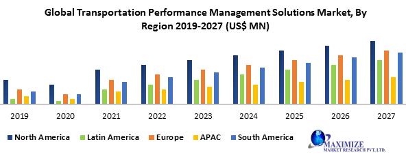 Global Transportation Performance Management Solutions Market