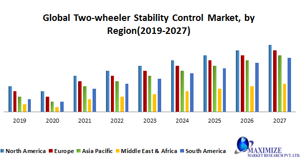 Global Two-wheeler Stability Control Market