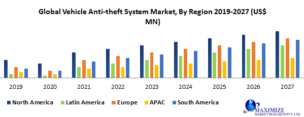 Global Vehicle Anti-Theft System Market