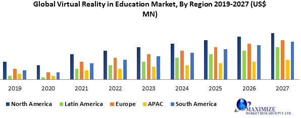 Global Virtual Reality in Education Market