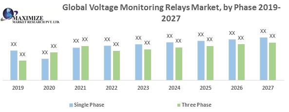 Global Voltage Monitoring Relays Market