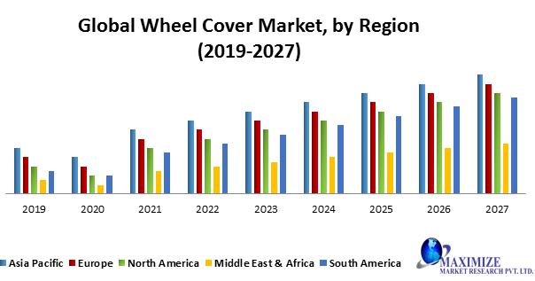 Global Wheel Cover Market