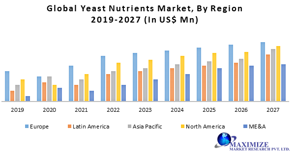 Global Yeast Nutrients Market