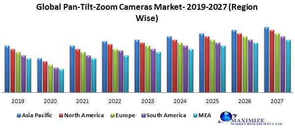 Global pan–tilt–zoom cameras market