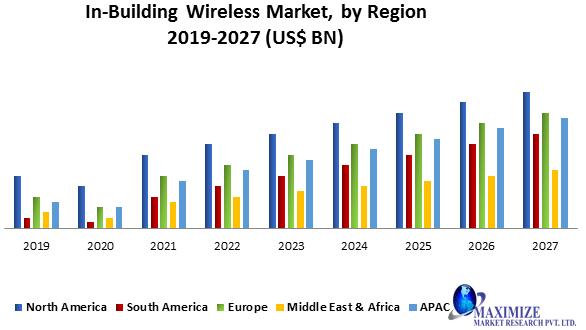 In-building Wireless Market