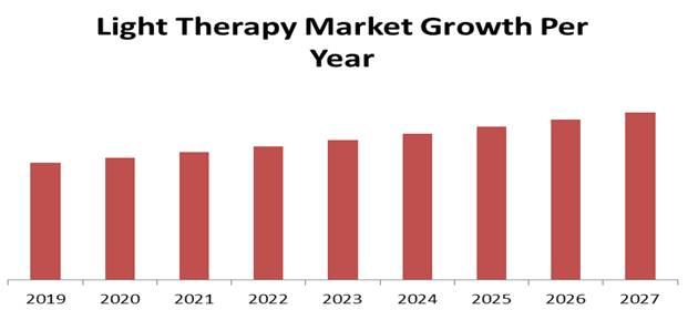 Light Therapy Market