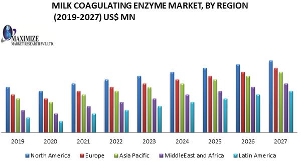Milk Coagulating Enzyme Market