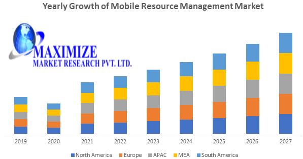 Mobile Resource Management Market