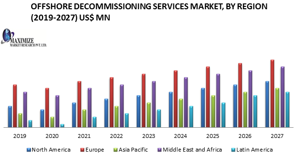 Offshore Decommissioning Services Market