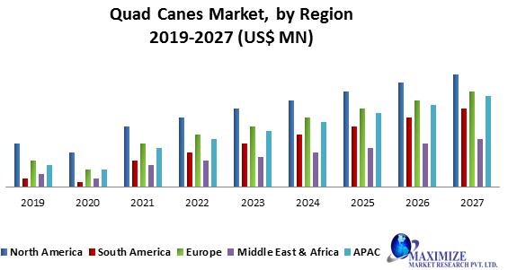 Quad Canes Market
