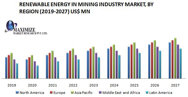 Renewable Energy in Mining Industry Market