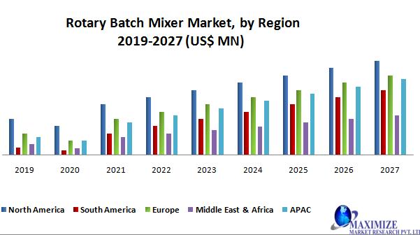 Rotary Batch Mixer Market