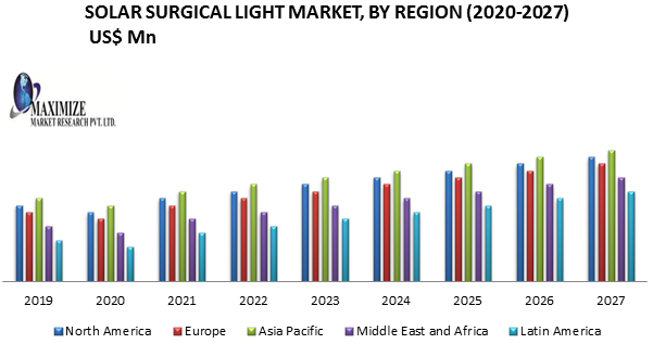 Solar Surgical Light Market