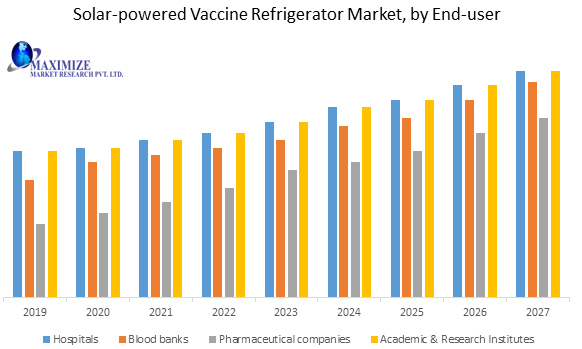 Solar-powered Vaccine Refrigerator Market