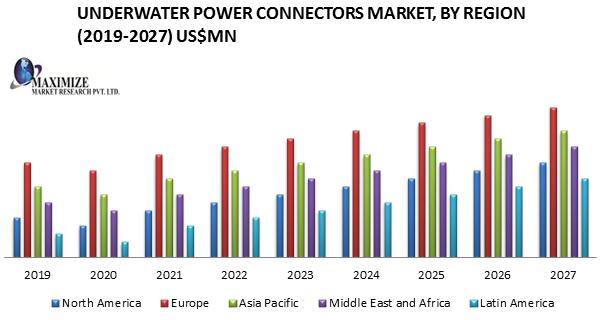 Underwater Power Connectors Market