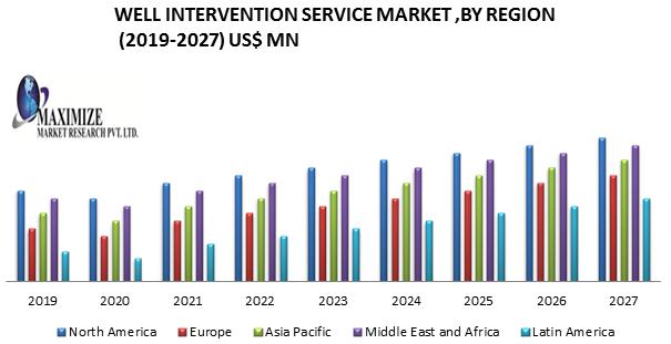Well Intervention Service Market