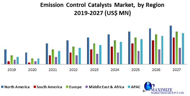 Emission Control Catalysts Market