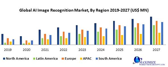 Global AI Image Recognition Market