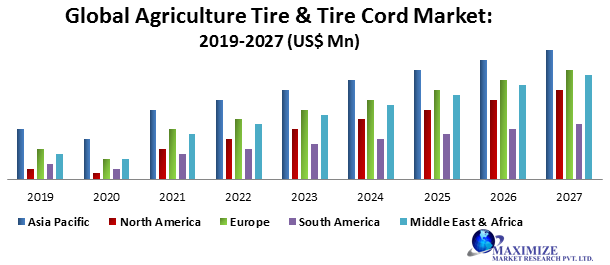 Global Agriculture Tire & Tire Cord Market