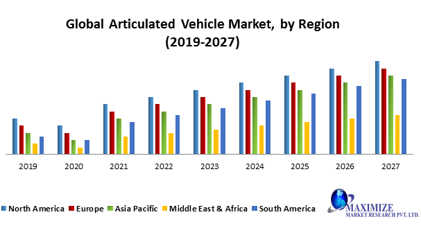 Global Articulated Vehicle Market