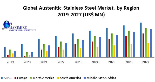 Global Austenitic Stainless-Steel Market