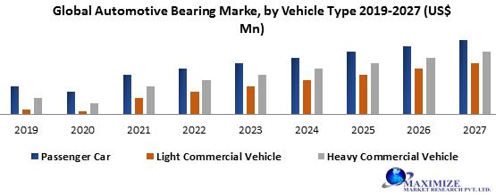 Global Automotive Bearing Market