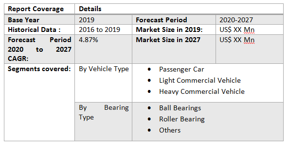 Global Automotive Bearing Market1